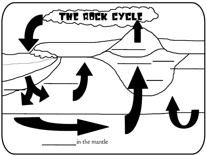 Rock Cycle Coloring Worksheet Coloring Pages Rock Cycle Coloring Page