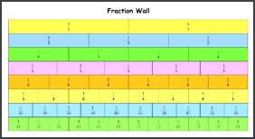 fraction strips up to 20 Quotes